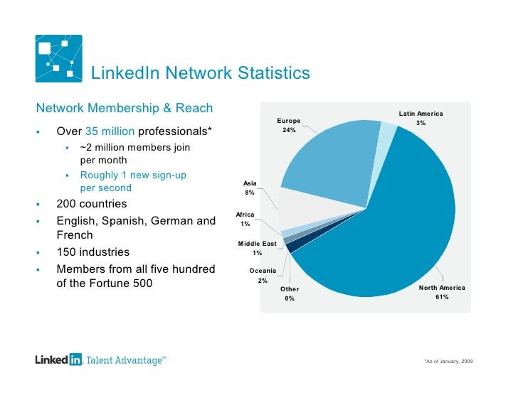 guide to using linkedin for business