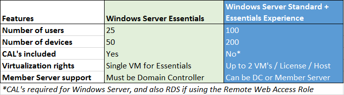 windows server 2016 essentials licensing guide